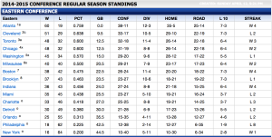The Eastern Conference Standings as of April 12. Credit to nba.com