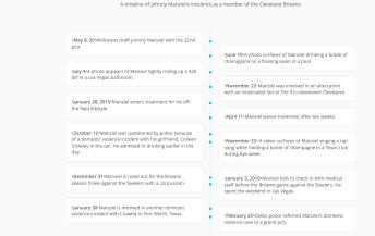 Click to enlarge timeline